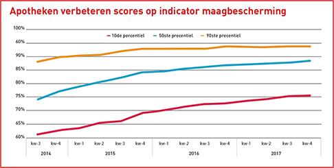 10de, 50ste en 90ste percentiel apotheekscores op indicator maagbescherming bij risicopatiënten