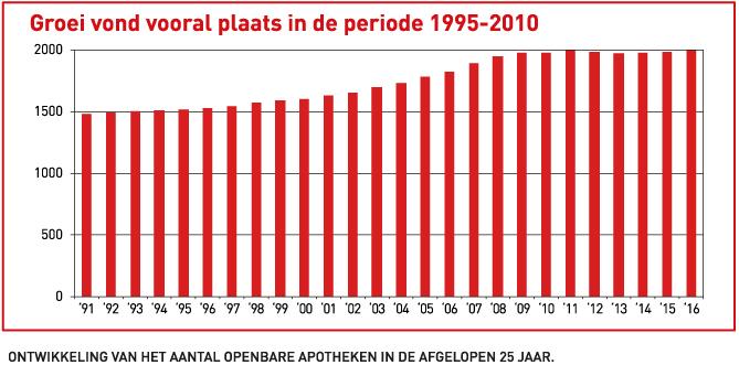 Groei vond vooral plaats in de periode 1995-2010