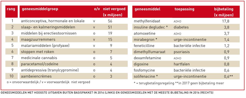 Geneesmiddelen met hoogste uitgaven