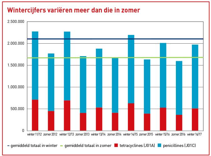 Aantal gebruikers erectiepillen per duizend mannen naar leeftijd (2016)