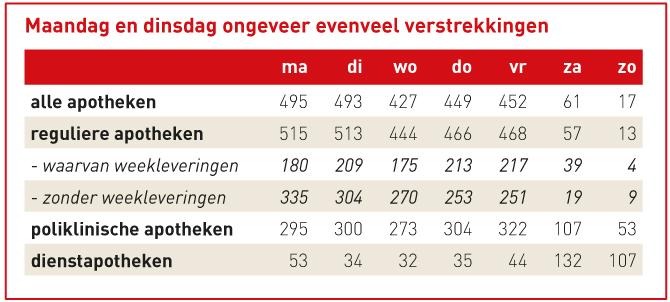 Gemiddeld aantal verstrekkingen per apotheek per dag vande week
