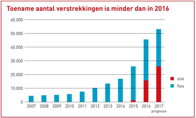 Aantal verstrekkingen per jaar