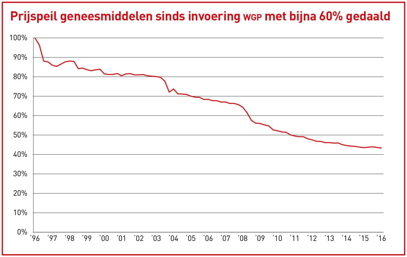 Prijsindexcijfer receptgeensmiddelen (jan 1996 = 100)