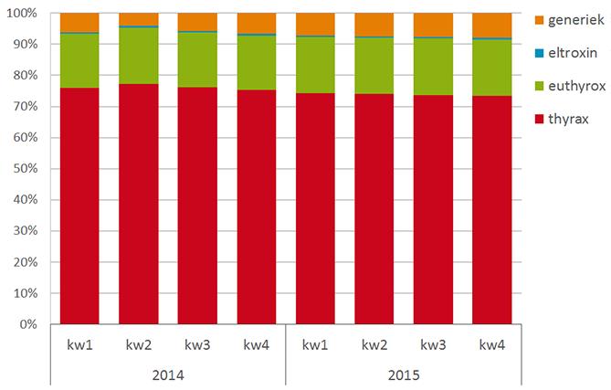 Aandeel levothyroxine per merk op basis van de verstrekte tabletten per kwartaal ( 2014-2015)