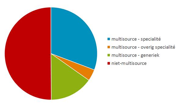 De helft van de inhalatiemedicatie betreft multisource-middelen.