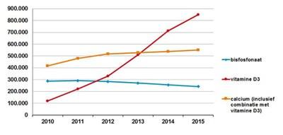 Ontwikkeling aantal gebruikers van bisfosfonaten